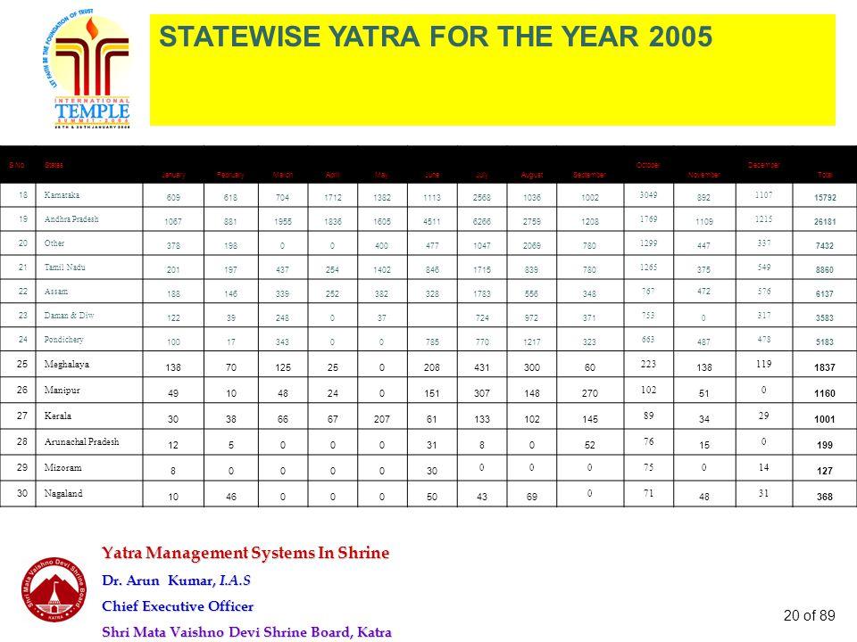 Yatra Management Systems In Shrine Dr. Arun Kumar, I.A.S Chief Executive Officer Shri Mata Vaishno Devi Shrine Board, Katra 20 of 89 S.NoStates Januar