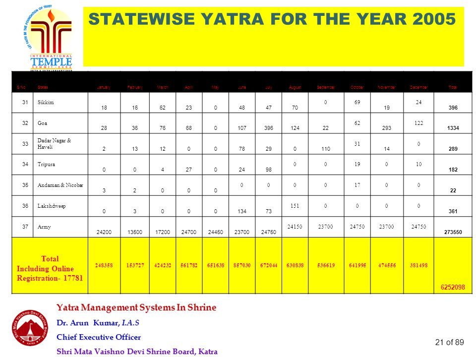 Yatra Management Systems In Shrine Dr. Arun Kumar, I.A.S Chief Executive Officer Shri Mata Vaishno Devi Shrine Board, Katra 21 of 89 STATEWISE YATRA F