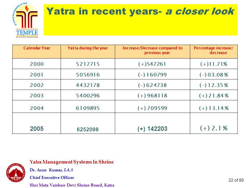 Yatra Management Systems In Shrine Dr. Arun Kumar, I.A.S Chief Executive Officer Shri Mata Vaishno Devi Shrine Board, Katra 22 of 89 Yatra in recent y