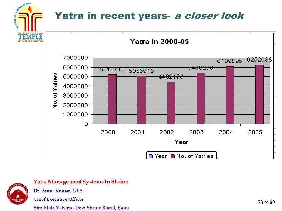 Yatra Management Systems In Shrine Dr. Arun Kumar, I.A.S Chief Executive Officer Shri Mata Vaishno Devi Shrine Board, Katra 23 of 89 Yatra in recent y