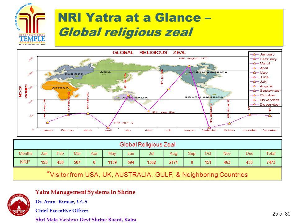 Yatra Management Systems In Shrine Dr. Arun Kumar, I.A.S Chief Executive Officer Shri Mata Vaishno Devi Shrine Board, Katra 25 of 89 NRI Yatra at a Gl