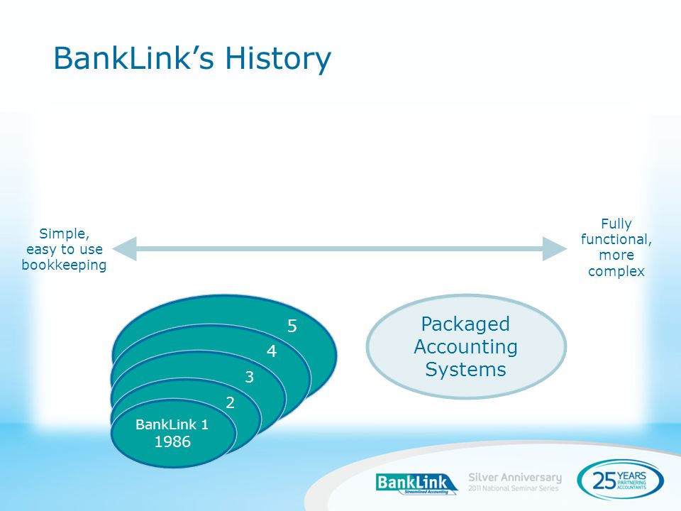 5 BankLinks History Fully functional, more complex 4 3 2 Simple, easy to use bookkeeping BankLink 1 1986 Packaged Accounting Systems
