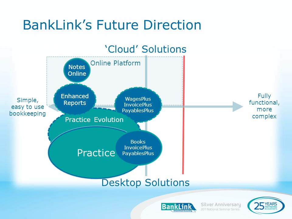 BankLinks Future Direction Fully functional, more complex Simple, easy to use bookkeeping Cloud Solutions Desktop Solutions Online Platform Notes Online WagesPlus InvoicePlus PayablesPlus Practice Evolution Practice Books InvoicePlus PayablesPlus Enhanced Reports