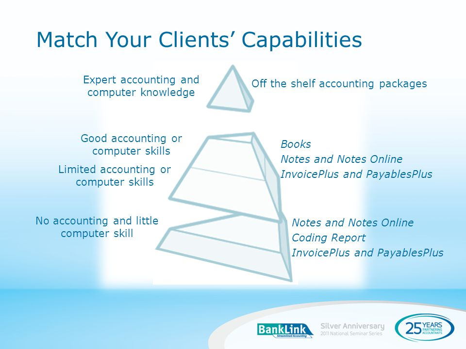 Match Your Clients Capabilities Good accounting or computer skills Limited accounting or computer skills Off the shelf accounting packages Books Notes and Notes Online InvoicePlus and PayablesPlus Notes and Notes Online Coding Report InvoicePlus and PayablesPlus No accounting and little computer skill Expert accounting and computer knowledge