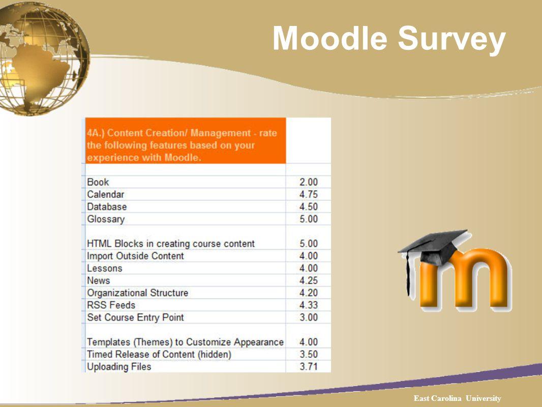 Moodle Survey East Carolina University