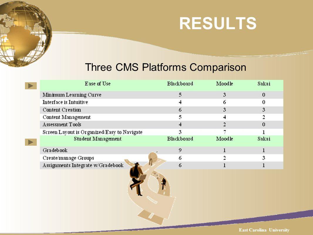 RESULTS Three CMS Platforms Comparison East Carolina University