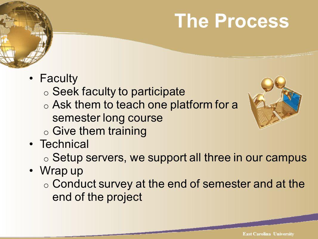 Survey Sample East Carolina University