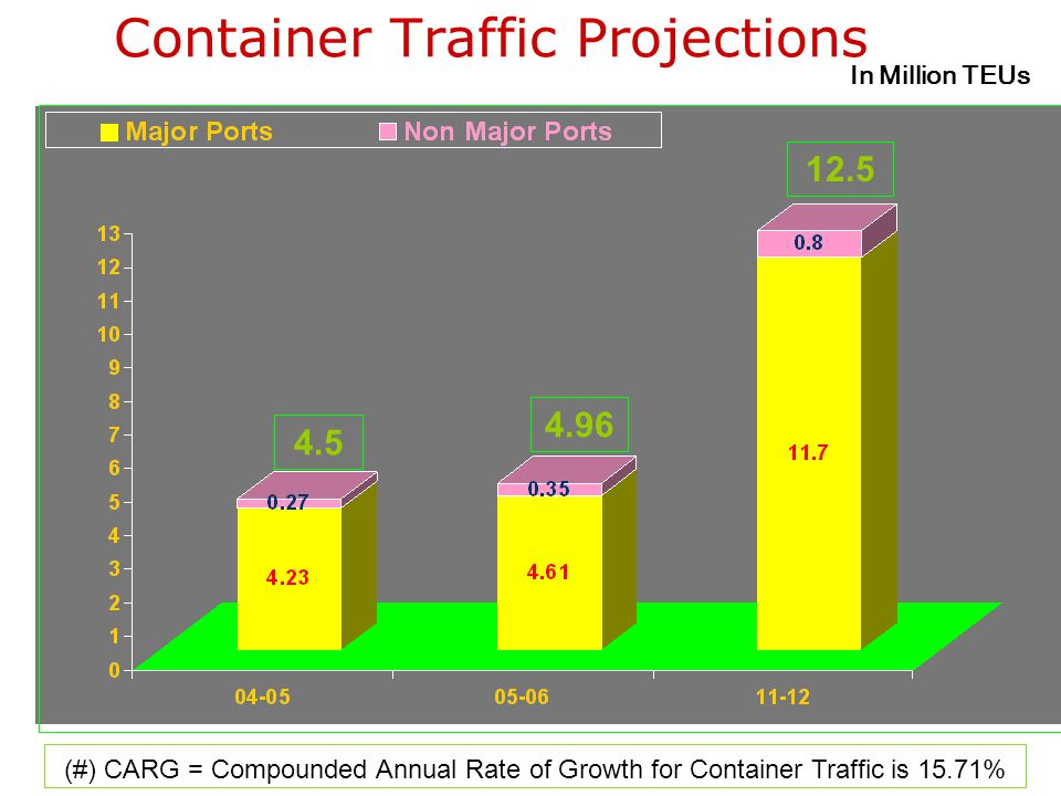 Traffic Projections at Indian Ports. (#) CAGR = Compounded Annual Growth Rate between 2000-01 and 2006-07 8.08 % for Major Ports, 10.59 % for Non-Majo