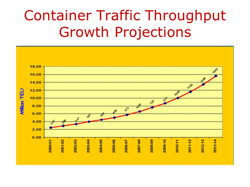 Container Traffic Projections (#) CARG = Compounded Annual Rate of Growth for Container Traffic is 15.71% 4.5 4.96 12.5 In Million TEUs