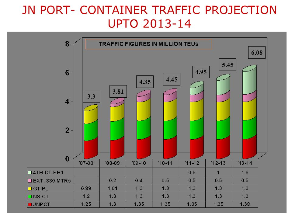 Container Traffic Throughput Growth Projections