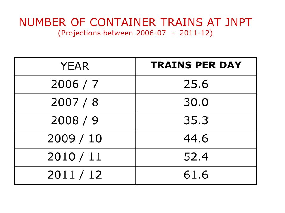 Movement Pattern of Containerized Cargo Unevenly distributed over the hinterland Total market share – 5.5 MTEUS (06-07) –North 1.5 million TEUs – 26%