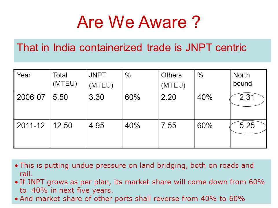 NUMBER OF CONTAINER TRAINS AT JNPT (Projections between 2006-07 - 2011-12) YEAR TRAINS PER DAY 2006 / 725.6 2007 / 830.0 2008 / 935.3 2009 / 1044.6 20