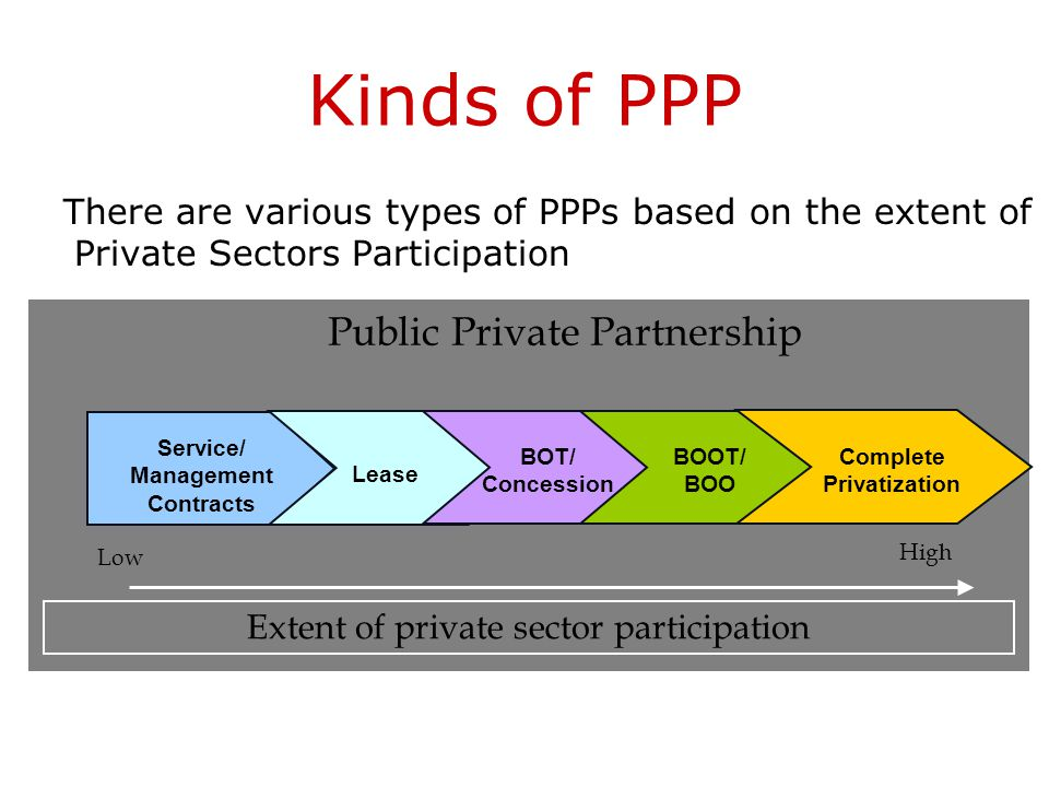 Govt Initiatives on PPP To promote PPP, a committee on Infrastructure was set up under Chairmanship of the Hon Prime Minister In 2005, Govt of India a