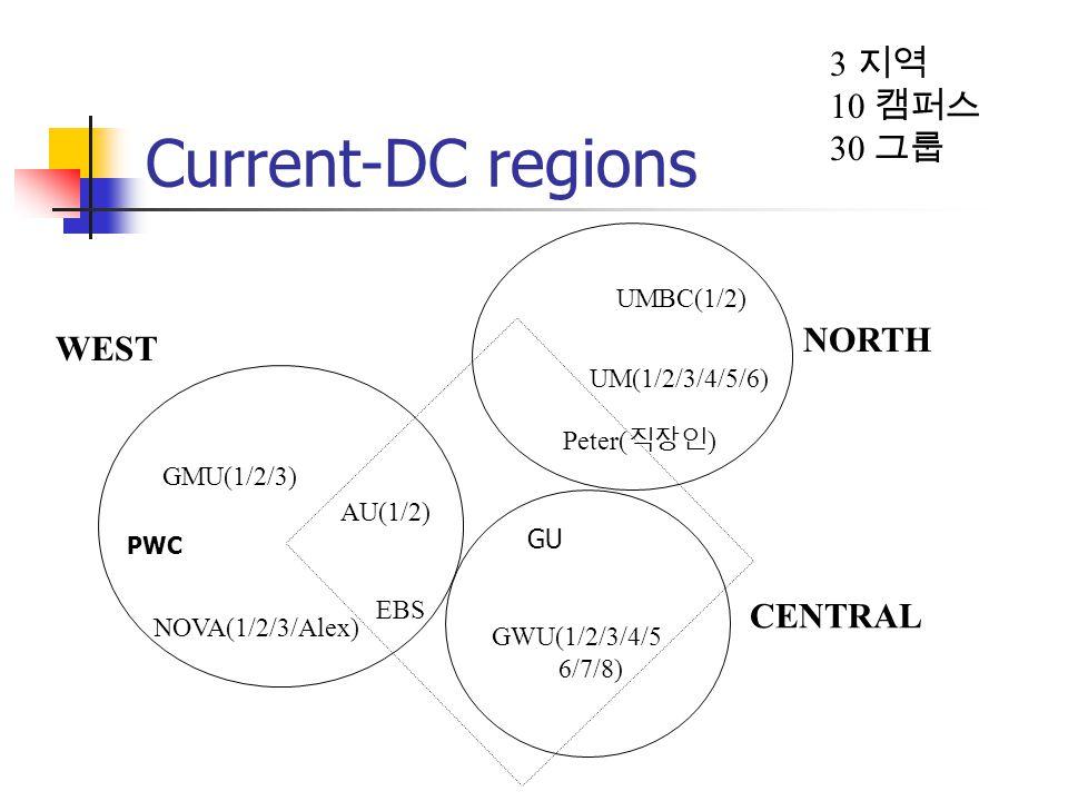 GWU(1/2/3/4/5 6/7/8) AU(1/2) GMU(1/2/3) NOVA(1/2/3/Alex) Peter( ) WEST CENTRAL NORTH EBS UM(1/2/3/4/5/6) 3 10 30 Current-DC regions GU PWC UMBC(1/2)