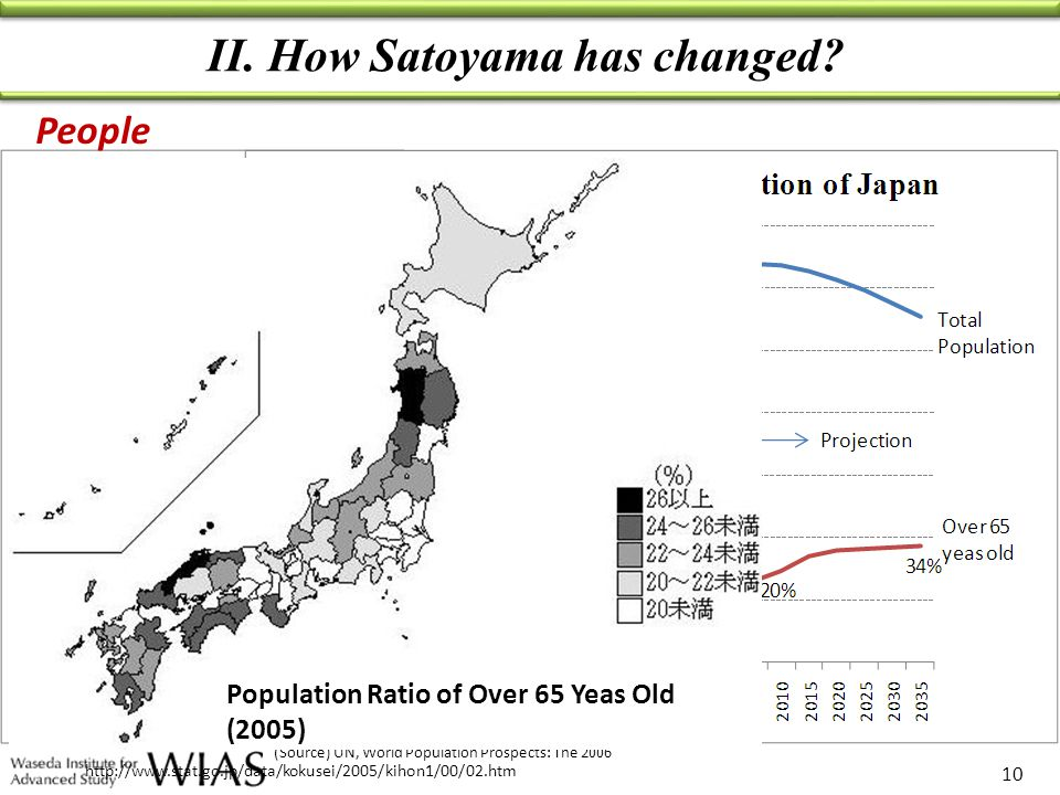 II. How Satoyama has changed? 10 (Source) UN, World Population Prospects: The 2006 Population change and projection People http://www.stat.go.jp/data/