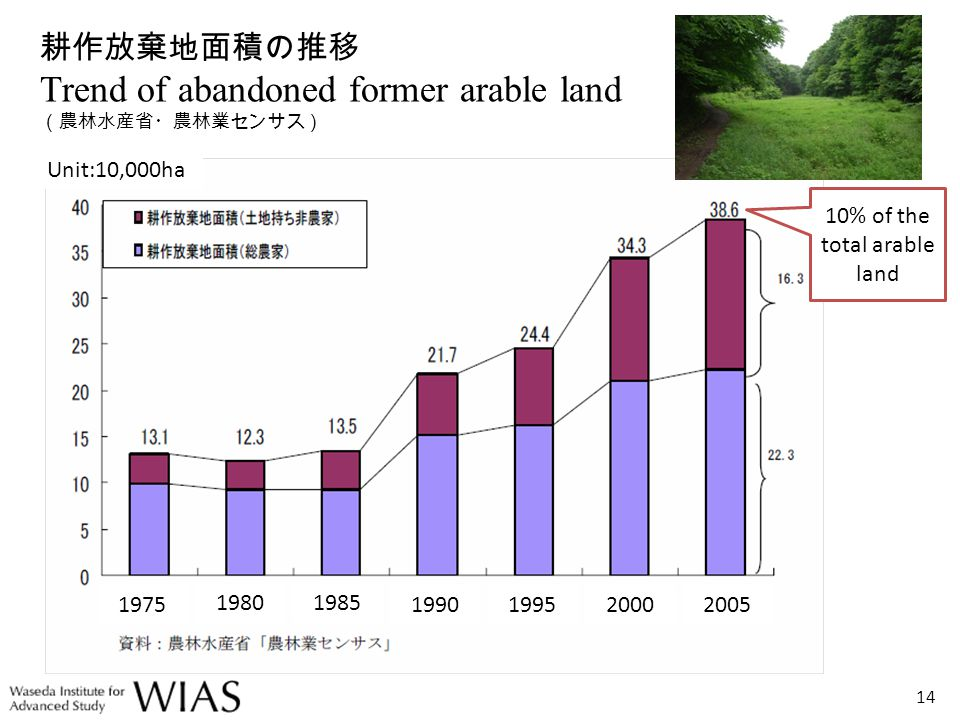 Trend of abandoned former arable land 14 Unit:10,000ha 1975 19801985 1990199520002005 10% of the total arable land