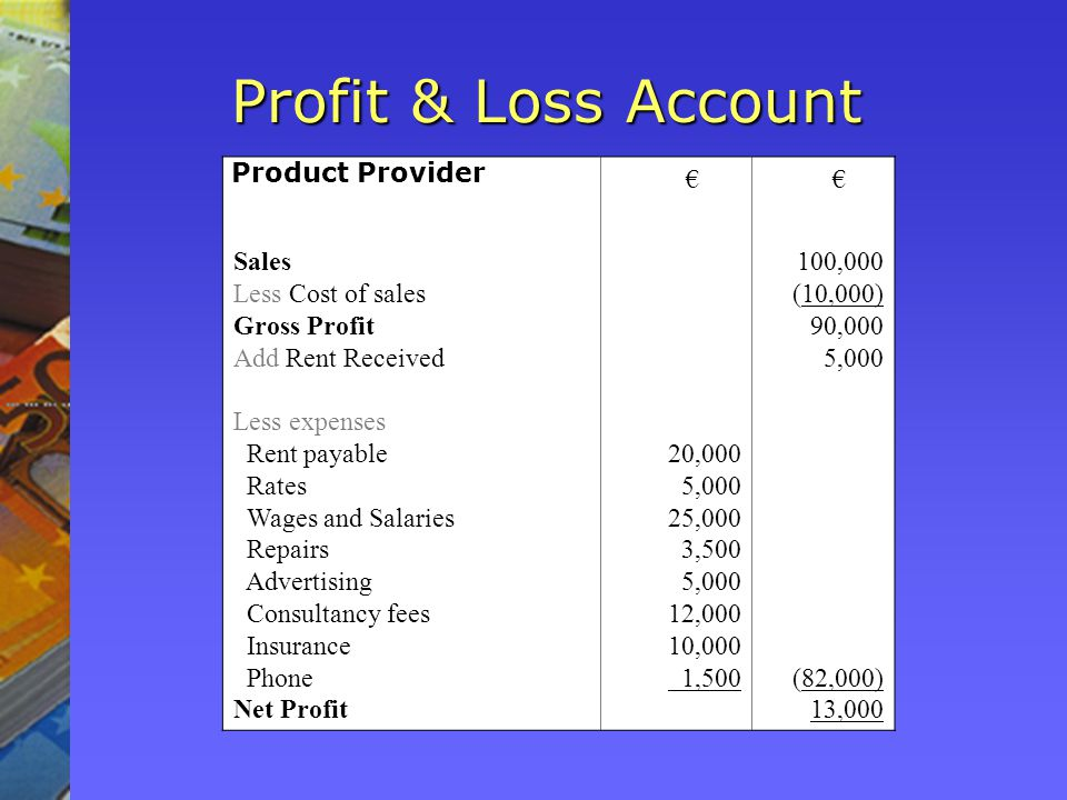 Sales Less Cost of sales Gross Profit Add Rent Received Less expenses Rent payable Rates Wages and Salaries Repairs Advertising Consultancy fees Insurance Phone Net Profit 20,000 5,000 25,000 3,500 5,000 12,000 10,000 1,500 100,000 (10,000) 90,000 5,000 (82,000) 13,000 Profit & Loss Account Product Provider