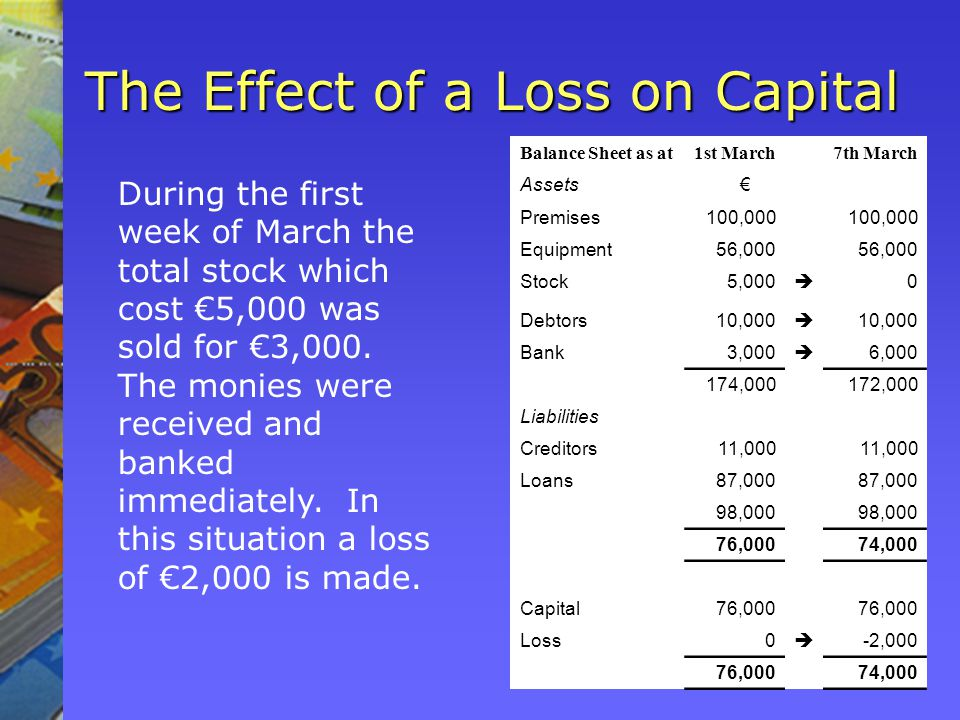 The Effect of a Loss on Capital Balance Sheet as at1st March7th March Assets Premises100,000 Equipment56,000 Stock5,000 0 Debtors10,000 10,000 Bank3,000 6,000 174,000172,000 Liabilities Creditors11,000 Loans87,000 98,000 76,00074,000 Capital76,000 Loss0 -2,000 76,00074,000 During the first week of March the total stock which cost 5,000 was sold for 3,000.