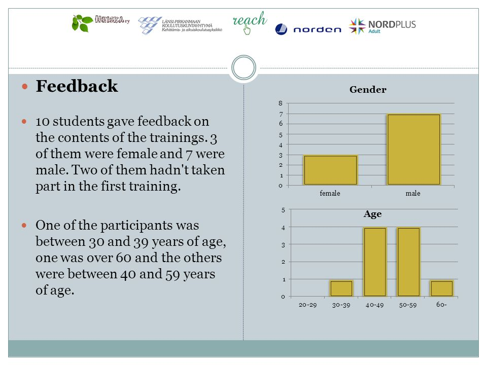 Feedback 10 students gave feedback on the contents of the trainings. 3 of them were female and 7 were male. Two of them hadn't taken part in the first