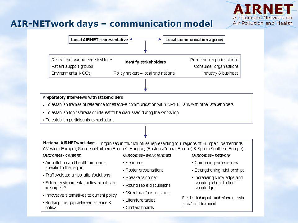 AIR-NETwork days – communication model