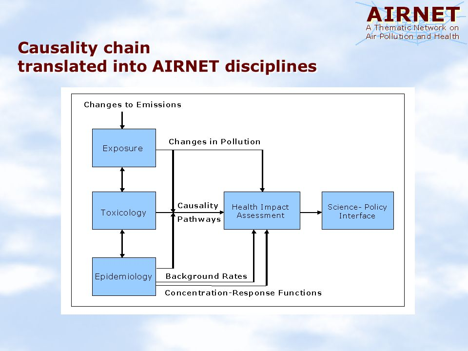 Who is in AIRNET ? Science JournalistsCommunication Agency