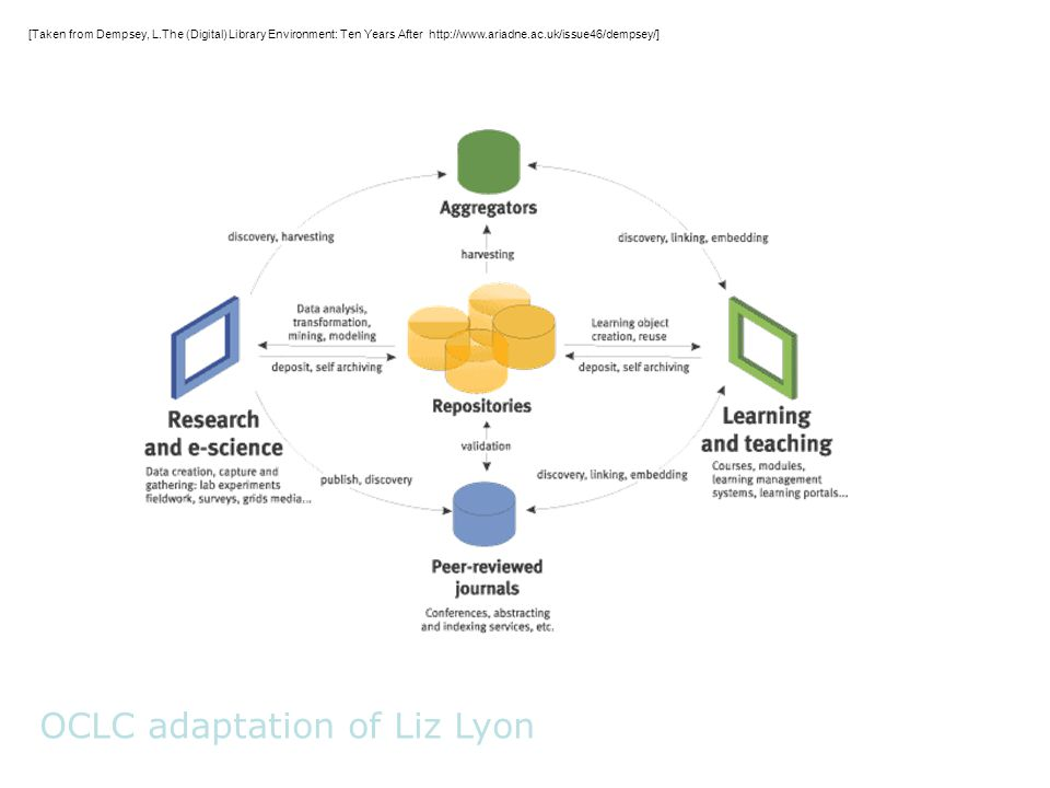 OCLC adaptation of Liz Lyon [Taken from Dempsey, L.The (Digital) Library Environment: Ten Years After http://www.ariadne.ac.uk/issue46/dempsey/]