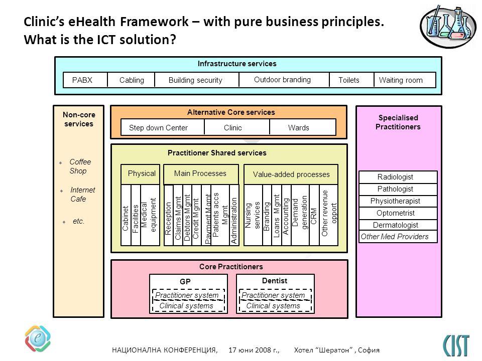 НАЦИОНАЛНА КОНФЕРЕНЦИЯ, 17 юни 2008 г., Хотел Шератон, София eHealth CIST Clinics eHealth Framework – with pure business principles.