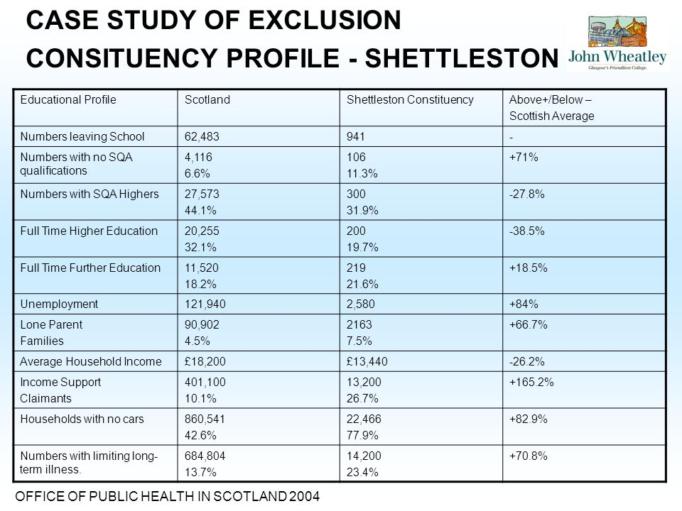 CASE STUDY OF EXCLUSION CONSITUENCY PROFILE - SHETTLESTON Educational ProfileScotlandShettleston ConstituencyAbove+/Below – Scottish Average Numbers leaving School62,483941- Numbers with no SQA qualifications 4,116 6.6% 106 11.3% +71% Numbers with SQA Highers27,573 44.1% 300 31.9% -27.8% Full Time Higher Education20,255 32.1% 200 19.7% -38.5% Full Time Further Education11,520 18.2% 219 21.6% +18.5% Unemployment121,9402,580+84% Lone Parent Families 90,902 4.5% 2163 7.5% +66.7% Average Household Income£18,200£13,440-26.2% Income Support Claimants 401,100 10.1% 13,200 26.7% +165.2% Households with no cars860,541 42.6% 22,466 77.9% +82.9% Numbers with limiting long- term illness.