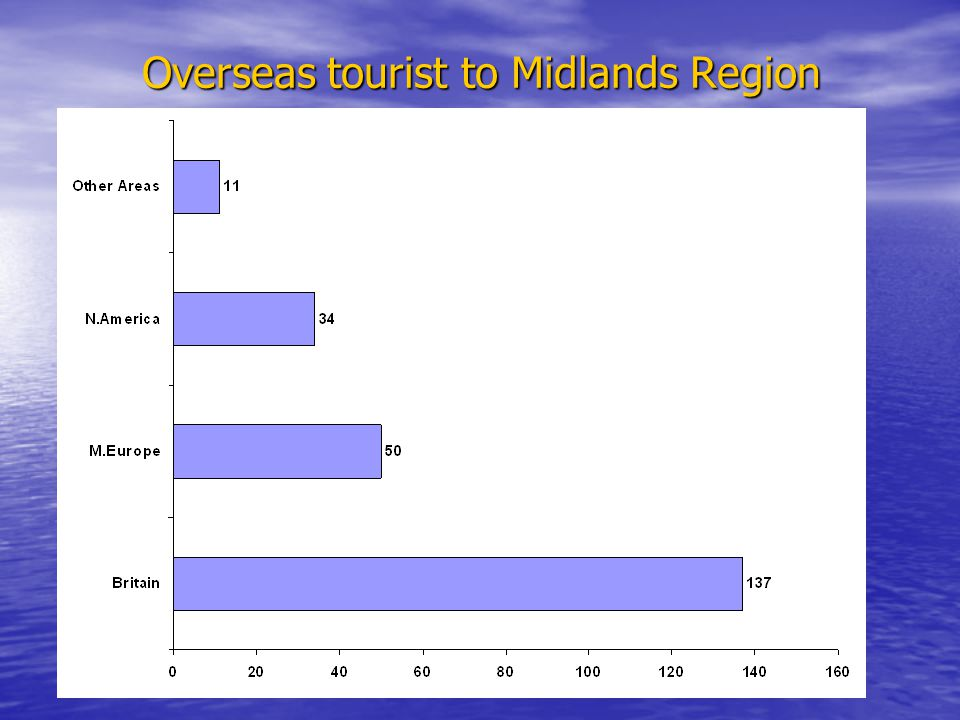 Overseas tourist to Midlands Region