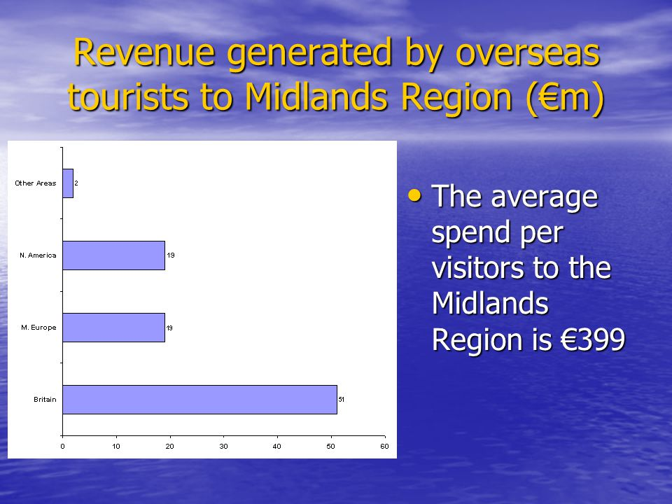 Revenue generated by overseas tourists to Midlands Region (m) The average spend per visitors to the Midlands Region is 399 The average spend per visitors to the Midlands Region is 399