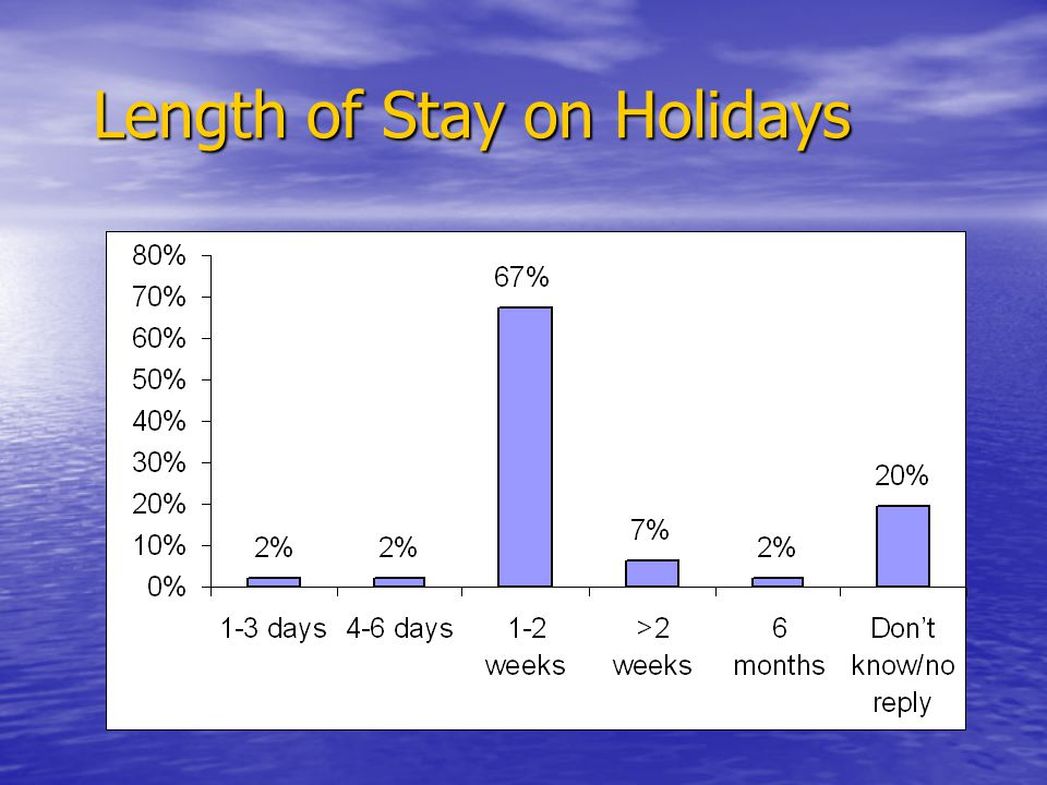 Length of Stay on Holidays