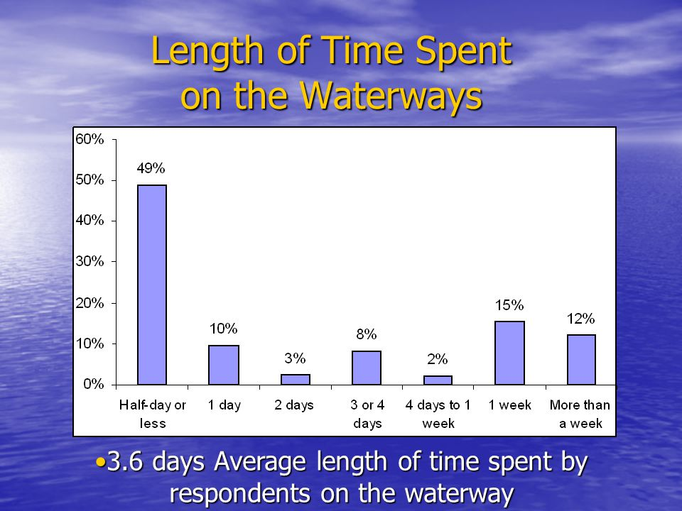 Length of Time Spent on the Waterways 3.6 days Average length of time spent by respondents on the waterway3.6 days Average length of time spent by respondents on the waterway