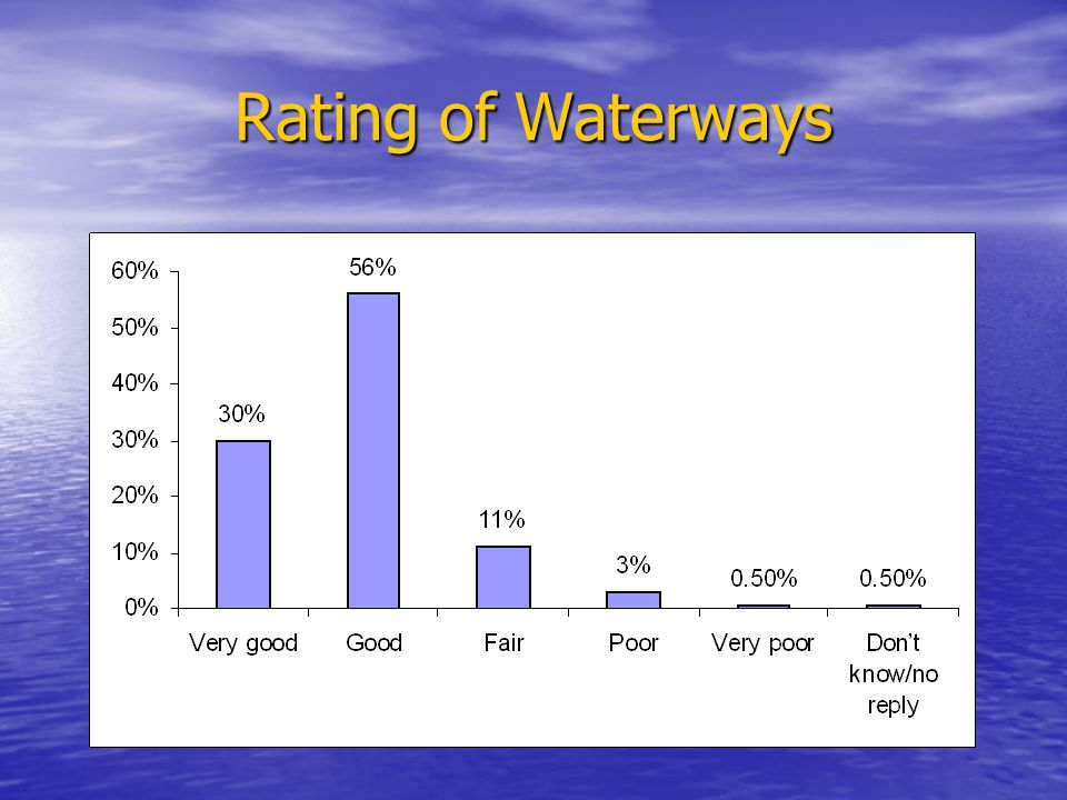 Rating of Waterways