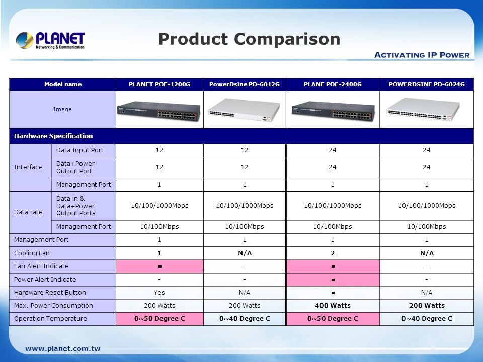 www.planet.com.tw Product Comparison Model namePLANET POE-1200GPowerDsine PD-6012GPLANE POE-2400GPOWERDSINE PD-6024G Image Hardware Specification Inte