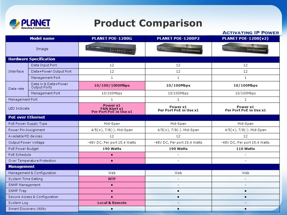 www.planet.com.tw Product Comparison Model namePLANET POE-1200GPLANET POE-1200P2PLANET POE-1200(v2) Image Hardware Specification Interface Data Input