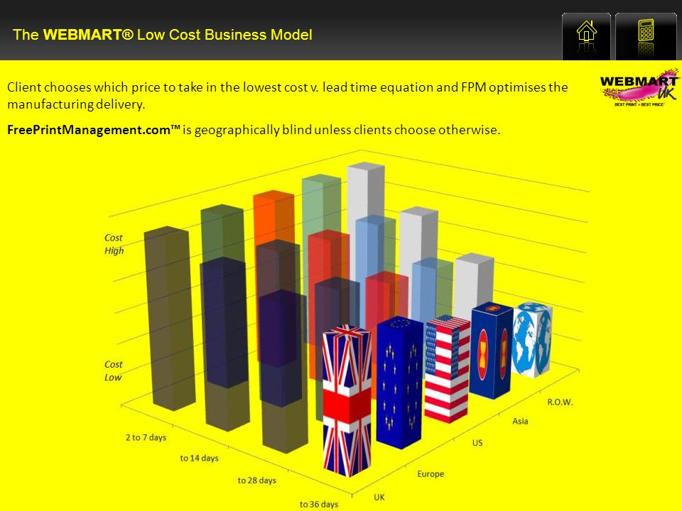 The WEBMART® Low Cost Business Model Client chooses which price to take in the lowest cost v.