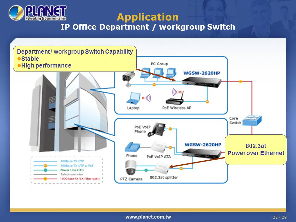 22 / 29 Application IP Office Department / workgroup Switch Department / workgroup Switch Capability Stable High performance 802.3at Power over Ethern