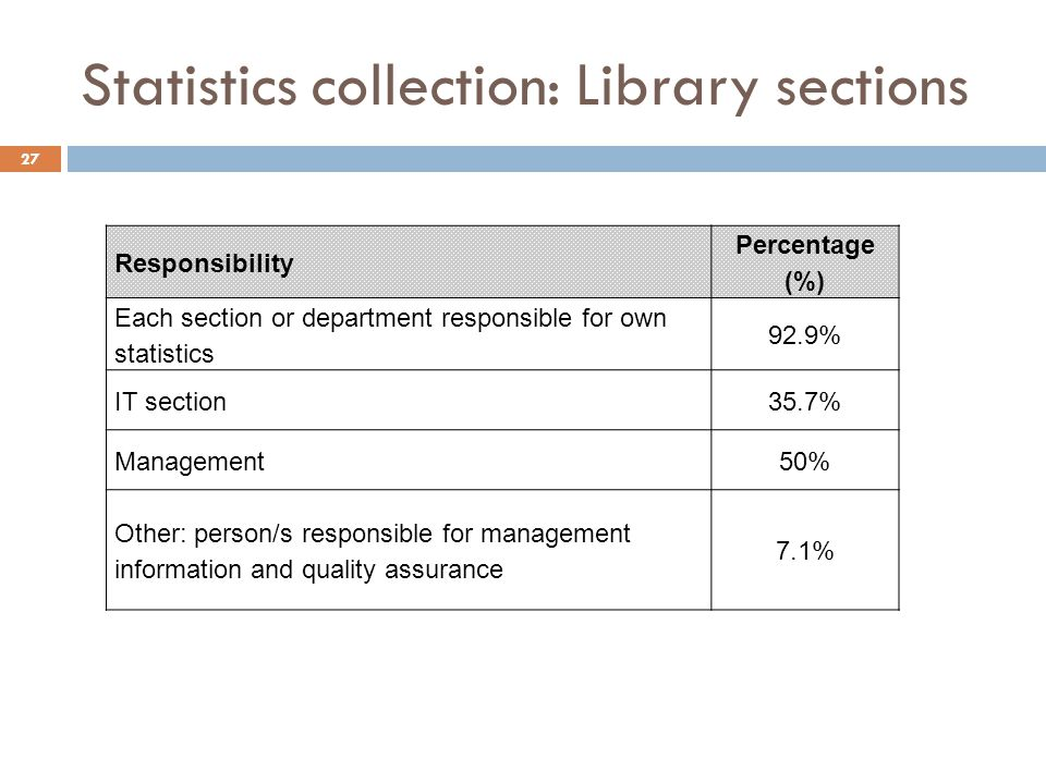 Statistics collection: Library sections Responsibility Percentage (%) Each section or department responsible for own statistics 92.9% IT section35.7% Management50% Other: person/s responsible for management information and quality assurance 7.1% 27