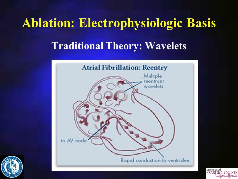 Ablation: Electrophysiologic Basis Traditional Theory: Wavelets