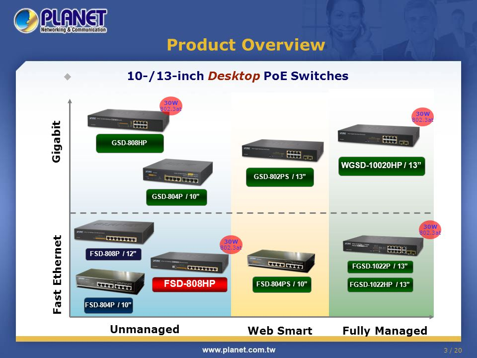 3 / 20 Product Overview 10-/13-inch Desktop PoE Switches Web SmartFully Managed Unmanaged FSD-804PS / 10 GSD-802PS / 13 FSD-804P / 10 FGSD-1022HP / 13