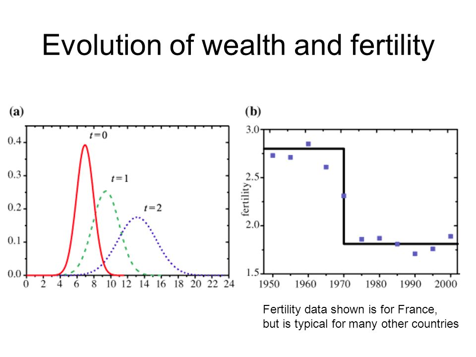 Evolution of wealth and fertility Fertility data shown is for France, but is typical for many other countries