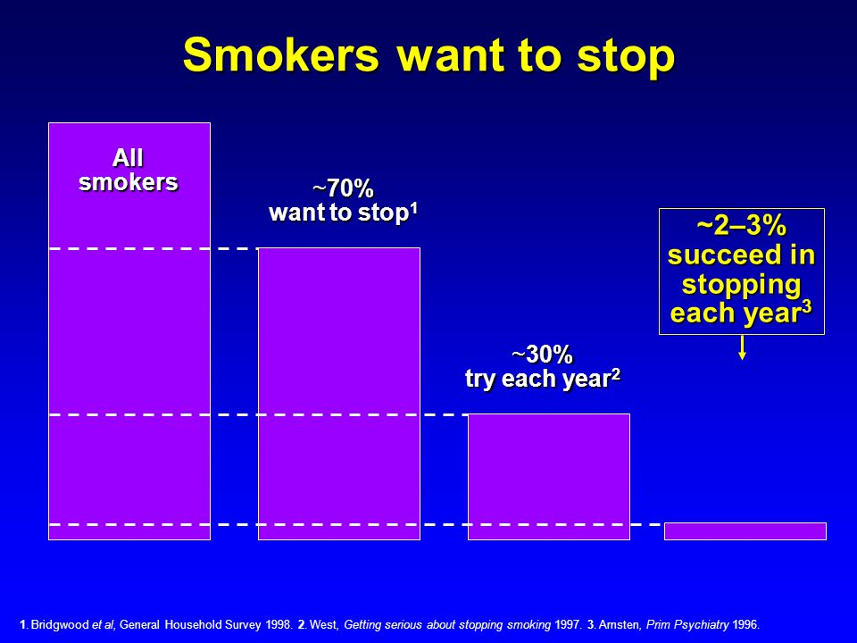 Smokers want to stop Allsmokers ~2–3% succeed in stopping each year 3 ~70% want to stop 1 ~30% try each year 2 1. Bridgwood et al, General Household S