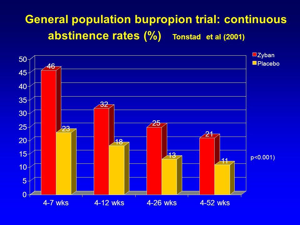General population bupropion trial: continuous abstinence rates (%) Tonstadet al (2001) 46 23 32 18 25 13 21 11 0 5 10 15 20 25 30 35 40 45 50 4-7 wks