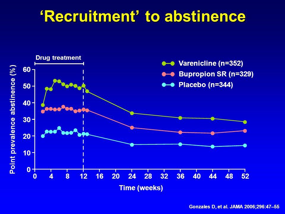 Gonzales D, et al. JAMA 2006;296:47–55 60 50 40 30 20 10 0 0481216202428323640444852 Point prevalence abstinence (%) Time (weeks) Varenicline (n=352)