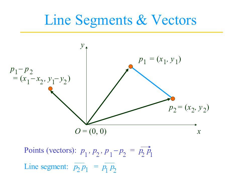 Line Segments & Vectors p = (x, y ) 1 2 O = (0, 0)x y 1 2 Points (vectors): p, p, p p = p p 1 2 1 2 2 1 p = (x x, y y ) 1 2 Line segment: p p = p p 2 1 1 2