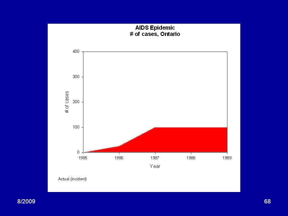 8/200969 Time Prevalence Diabetes 1924 Prevalence = Incidence * Duration