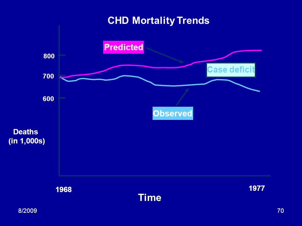 8/200970 Time Deaths (in 1,000s) 1968 1977 800 700 600 CHD Mortality Trends Predicted Observed Case deficit