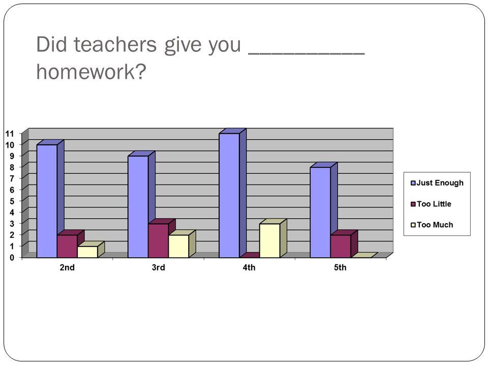 Did teachers give you __________ homework