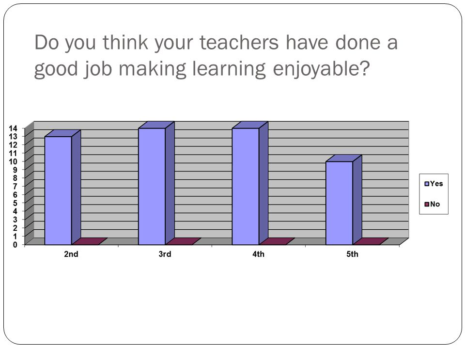 Do you think your teachers have done a good job making learning enjoyable?