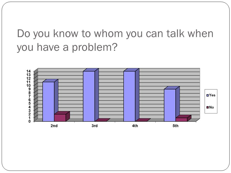Do you know to whom you can talk when you have a problem?